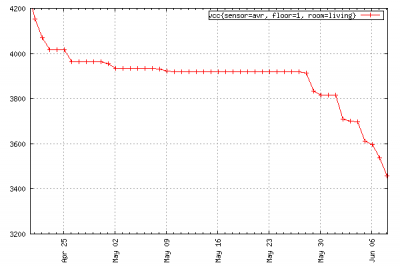 graph-vcc-nimh-2